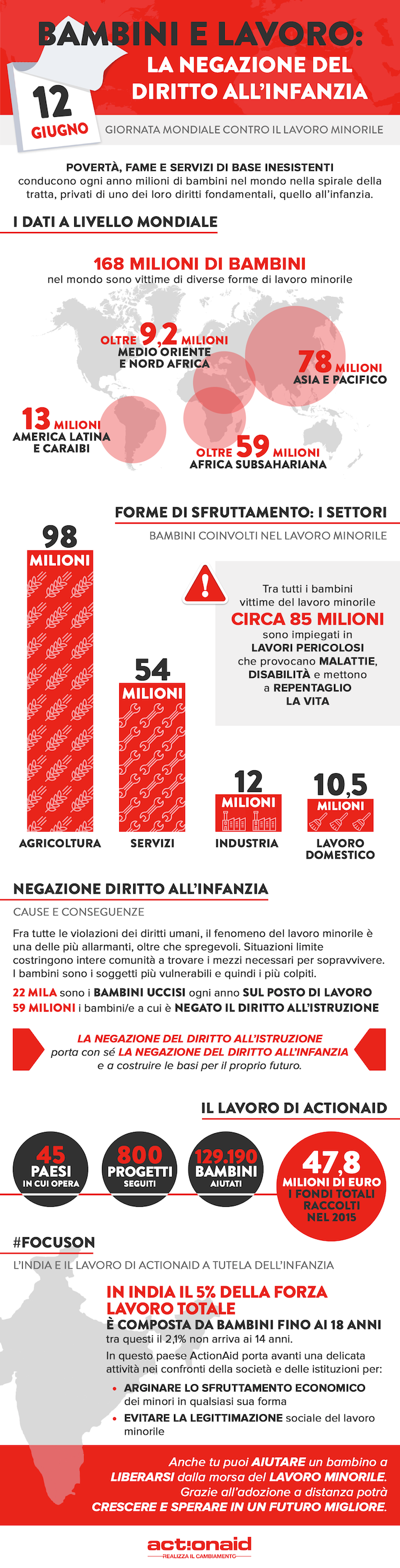 20170530_actionaid_lavro_minorile_infografica